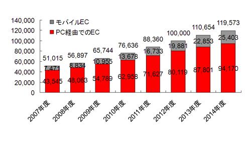 図表4 BtoC EC市場規模予測(単位:億円/出所:NRI)