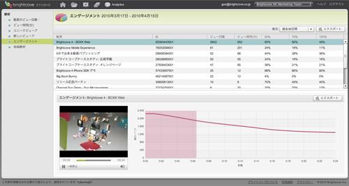 ユーザーがどのタイミングで離脱したのかがわかる画面。ユーザーと動画のエンゲージメントを測ることが可能