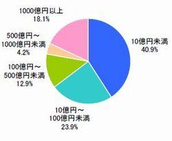 ■勤務先の売上規模(n=619)