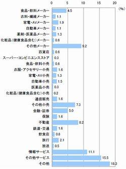 ■勤務先の業種(n=619)