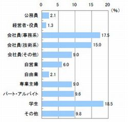 ■職業(n=520)
