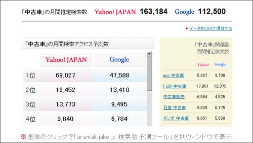 「aramakijake.jp 検索数予測ツール」で「中古車」のアクセス予測数をチェックした例