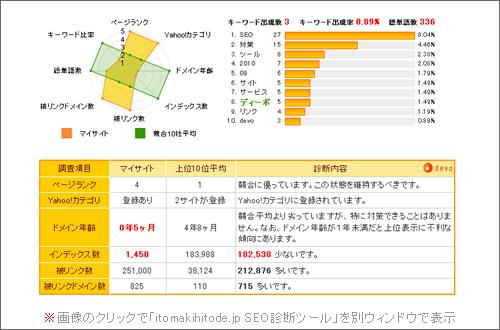 「itomakihitode.jp SEO診断ツール」での診断結果の一部