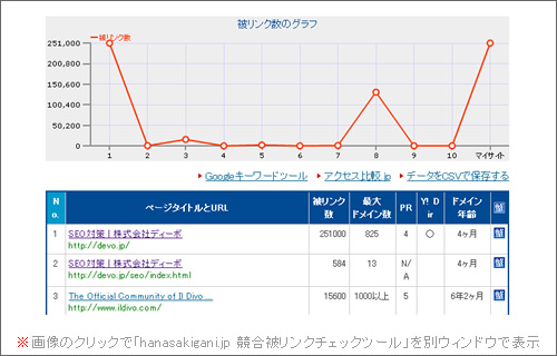 「hanasakigani.jp 競合被リンクチェックツール」でのチェック結果の一部