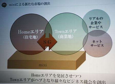 「mixiタウン構想」概念図