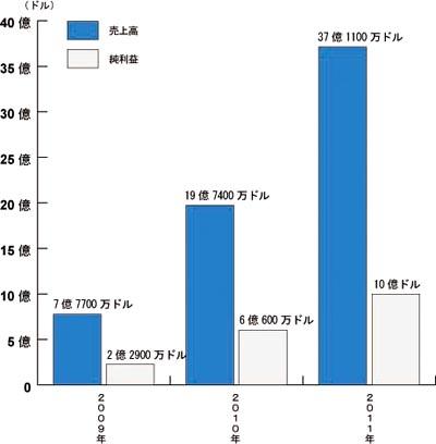 フェイスブックの2009~2011年の売上高と純利益