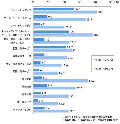 タブレット端末上の日常的なメディア利用(日米比較)