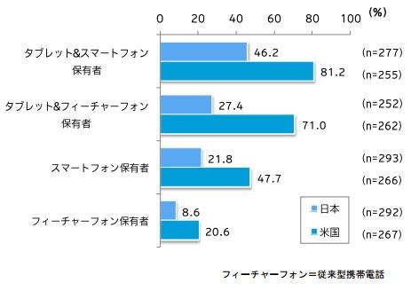 電子書籍を読む(日米比較)