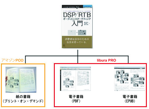 「Next Publishing」シリーズは、電子書籍(PDF/EPUB)とアマゾンPOD(プリントオンデマンド)で提供している