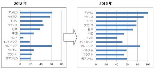 主要国のスマートフォン人口普及率