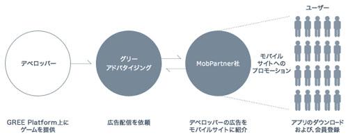 グリーアドバタイジングとMobPartner社との提携イメージ