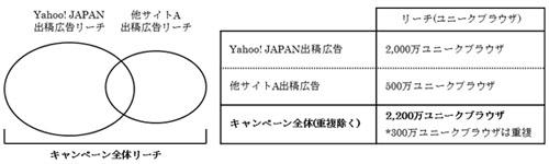 測定結果例 ~キャンペーン全体でのインターネット広告到達状況~→Yahoo! JAPAN及び他サイト間の重複を勘案した広告到達状況をレポート