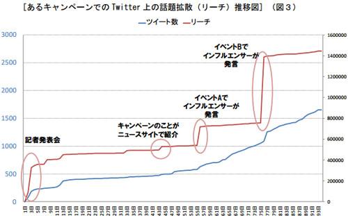 あるキャンペーンでの Twitter 上の話題拡散(リーチ)推移図