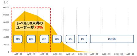 解析済みユーザーのレベルの分布
