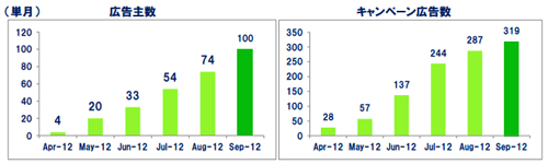 広告主向けプラットフォーム(DSP) BYPASS 広告主数およびキャンペーン広告数