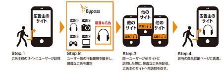 「Bypass」に追加されたレコメンド配信機能