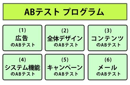 図:課題箇所を徹底的にテストして勝ちパターンを得るABテストプログラム