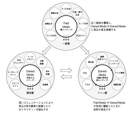 トリプルメディアマーケティング概念図(出典:『トリプルメディアマーケティング ソーシャルメディア、自社メディア、広告の連携戦略』,横山隆治著, 2010/6/25,インプレスジャパン)