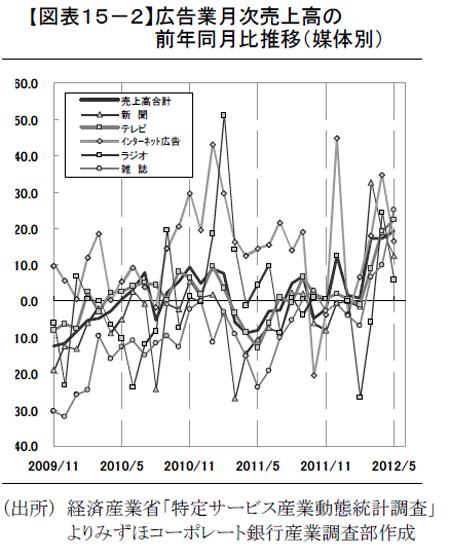 広告業月次売上高の全円同月比推移(出典:みずほコーポレート銀行産業調査部)