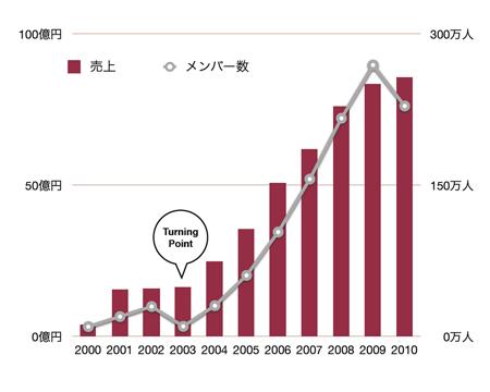売上とメンバー数の推移。2003年が転機となった(講演資料より転載。以下同)