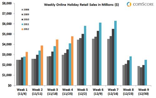 ホリデーシーズンの週ごとの小売売上推移