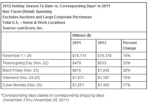 2011年と2012年のホリデーシーズンの11月1日~26日までの小売の売上比較
