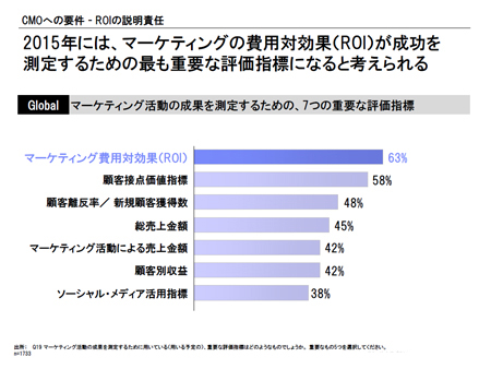 出典:IBM Global CMO Study