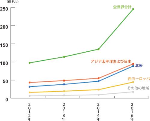 地域別の世界のモバイル広告収益、2012~2016年(単位:100万ドル)