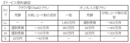 ※上表は2013年2月15日時点の価格。