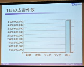 ニールセンの月間ディスプレイ広告配信データなどをもとに作成したグラフ。テレビ・ラジオには民放連の総量規制があるため、インターネットメディアと単純に比較はできないが、WEBが他を圧倒している。
