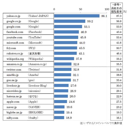 大学生の接触者率上位20ドメイン (2013年1月度)