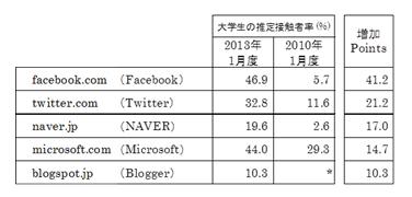 大学生の接触者率 2013年1月度/2010年1月度比較 (増加ポイントの大きい5ドメインを抽出)