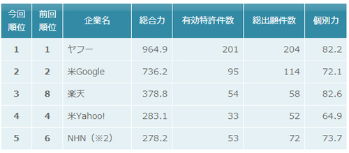 オンライン広告関連技術 特許総合力トップ5
