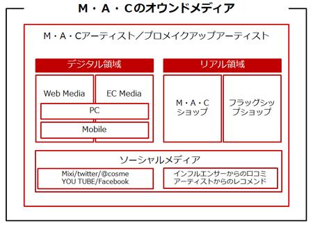 M・A・Cのオウンドメディア全体像