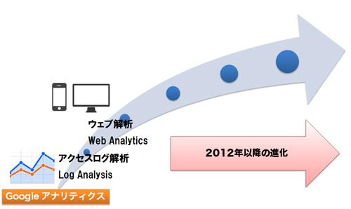ウェブ解析からログ解析へ
