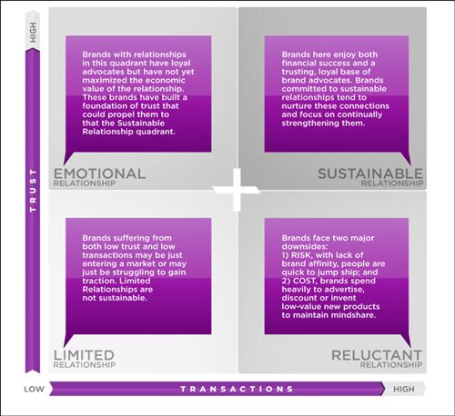 Brand Sustainability Map(出典:The Relationship Era Blog)