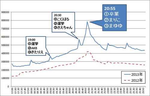 AKB総選挙当日(2013年/2012年)の投稿数推移とホットワード