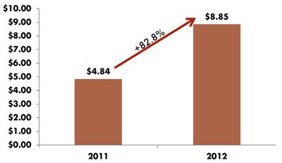 グローバルなモバイル広告費(単位:10億ドル)