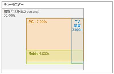 「シングルソースパネル(i-SSP)」のサンプル数(パネル設計)