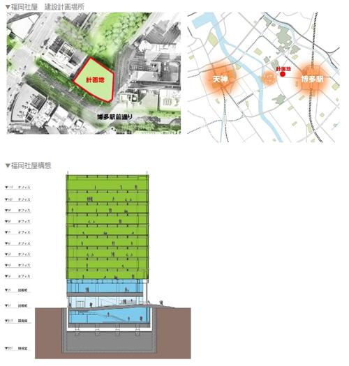 福岡社屋は博多駅と天神のほぼ中央に建設。地上11階・地下2階。2014年1月に着工し、2015年完成予定。約1000名の社員を収容する予定