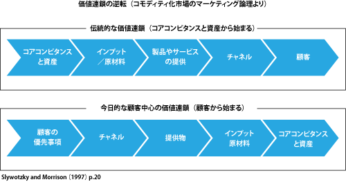 出所:コモディティ化市場のマーケティング論理(甲斐社刊,恩蔵直人著)