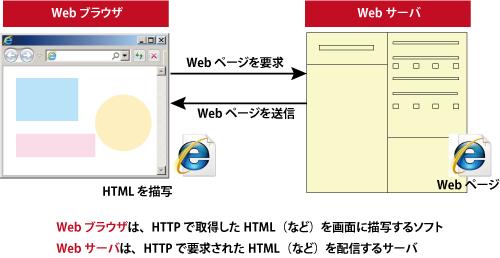 World Wide Webのイメージ