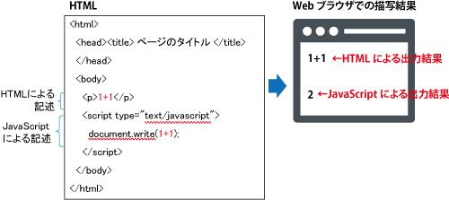 JavaScriptの実行結果
