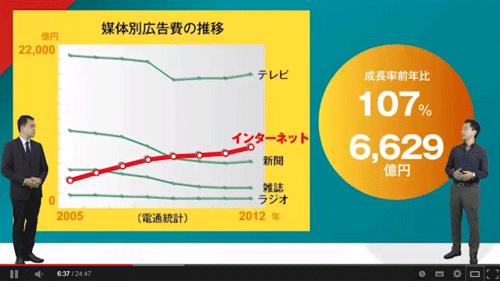 ディスプレイ広告の説明パートから、業界最大手であるマイクロアドの渡辺健太郎氏を交えて解説が進む