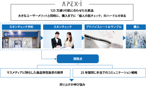 APEX-iの持つコミュニケーション課題