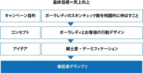 美肌県グランプリのコミュニケーション戦略
