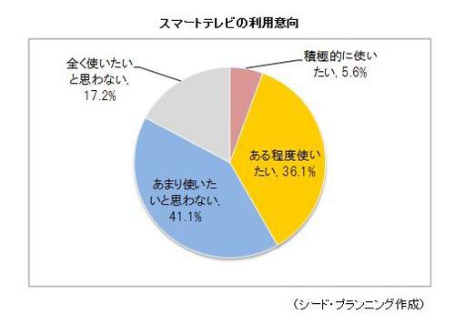 スマートテレビの利用意向は4割程度