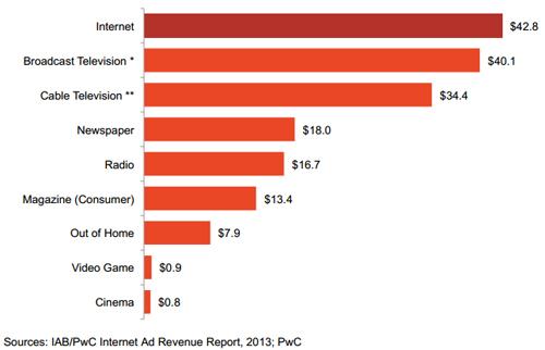 2013年メディア別の広告収益マーケットシェア(単位10億ドル)