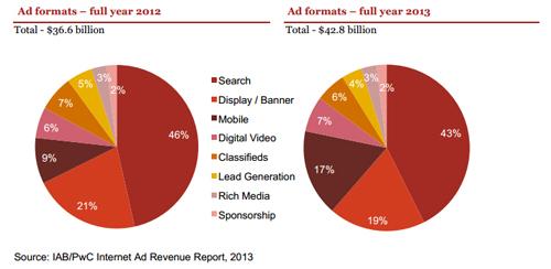 2012年と2013年の広告フォーマット別シェア