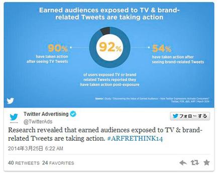 テレビ番組に関するツイートを見たユーザーの92%が、番組を視聴するなど行動を起こすという調査結果も出ている